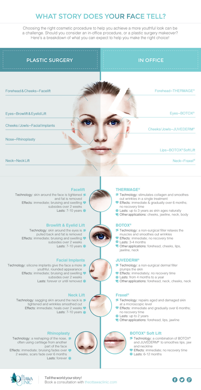 What story does your face tell Infographic (1)